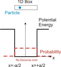 Particle in a 1-D well