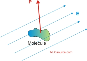 Induced dipole is not along the applied field