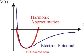 Electron potential