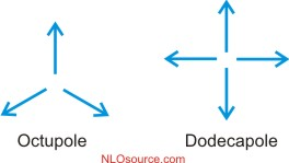 octupole and dodecapole moments